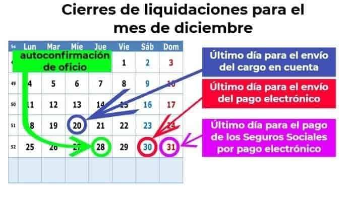 Cierres de liquidaciones Sistema RED Diciembre