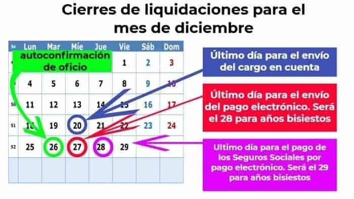 cierres de liquidaciones sistema RED febrero