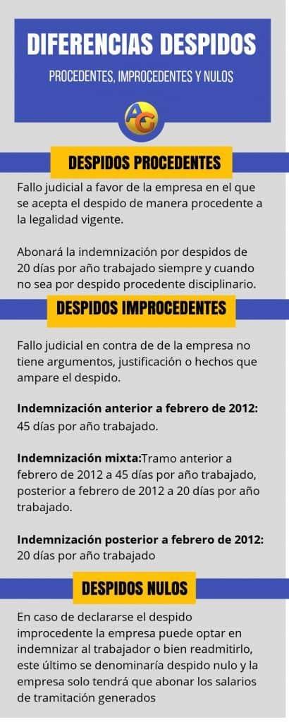 Diferencias Despidos nulo, procedente e improcedente infografía