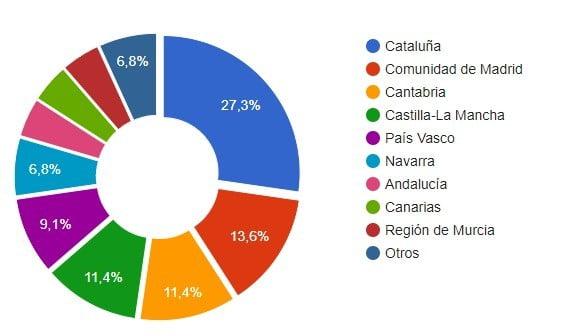 ofertas de empleos asesor fiscal España